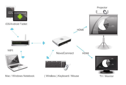 NovoConnect, the tool to connect the projector to any portable device