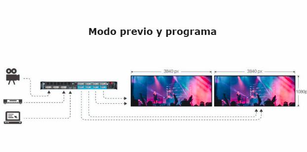 Charmex presenta el nuevo procesador multifunción 4K de RGBlink