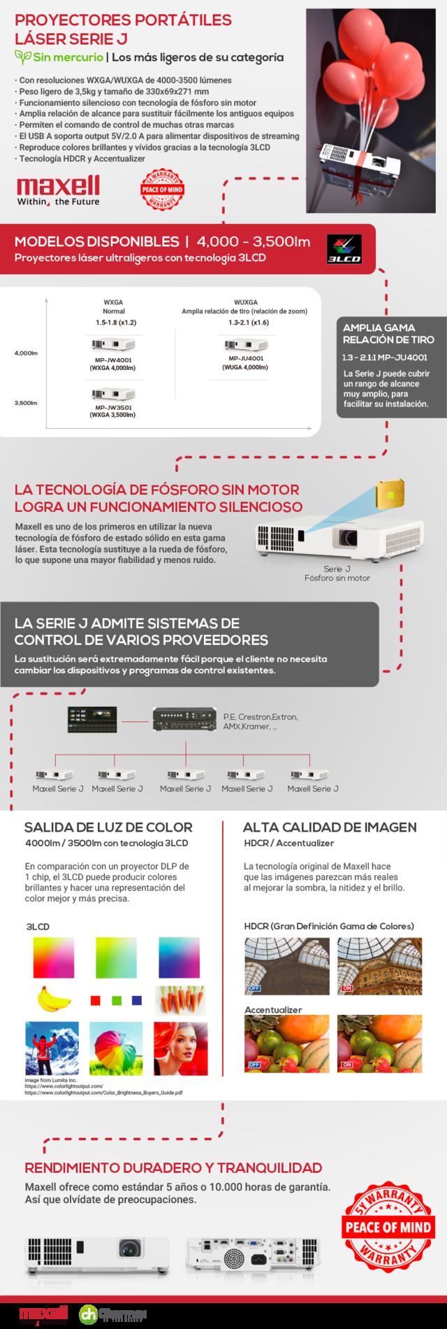 Infografia proyectores portátiles de Maxell SerieJ